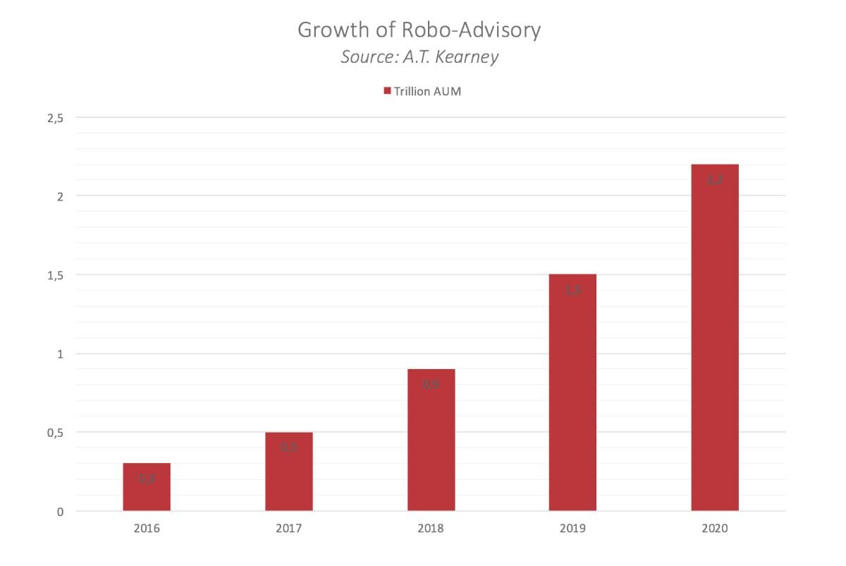 Growth of Robo-Advisory